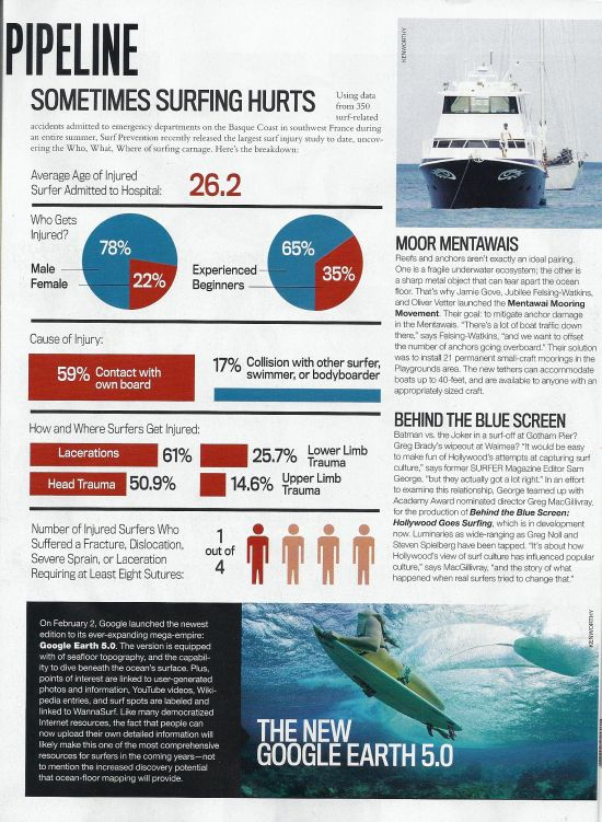 Surf Prevention dans Surfer Magazine !