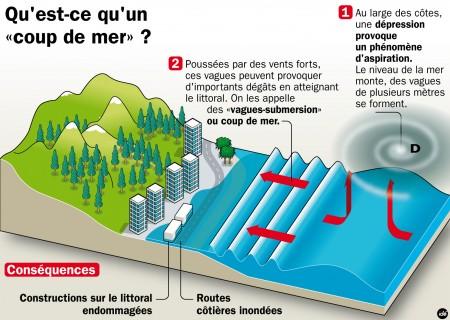 Albert nodon soleil m t o climat etc novembre 2011 - Coup de soleil en anglais ...
