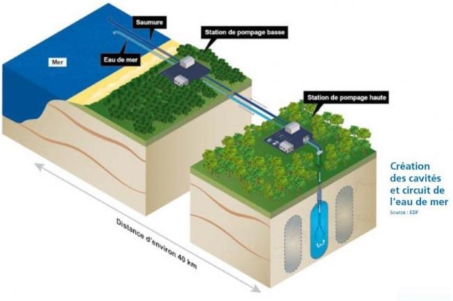 Stockage de gaz naturel par EDF dans les Landes : inquiétudes autour du Saumoduc