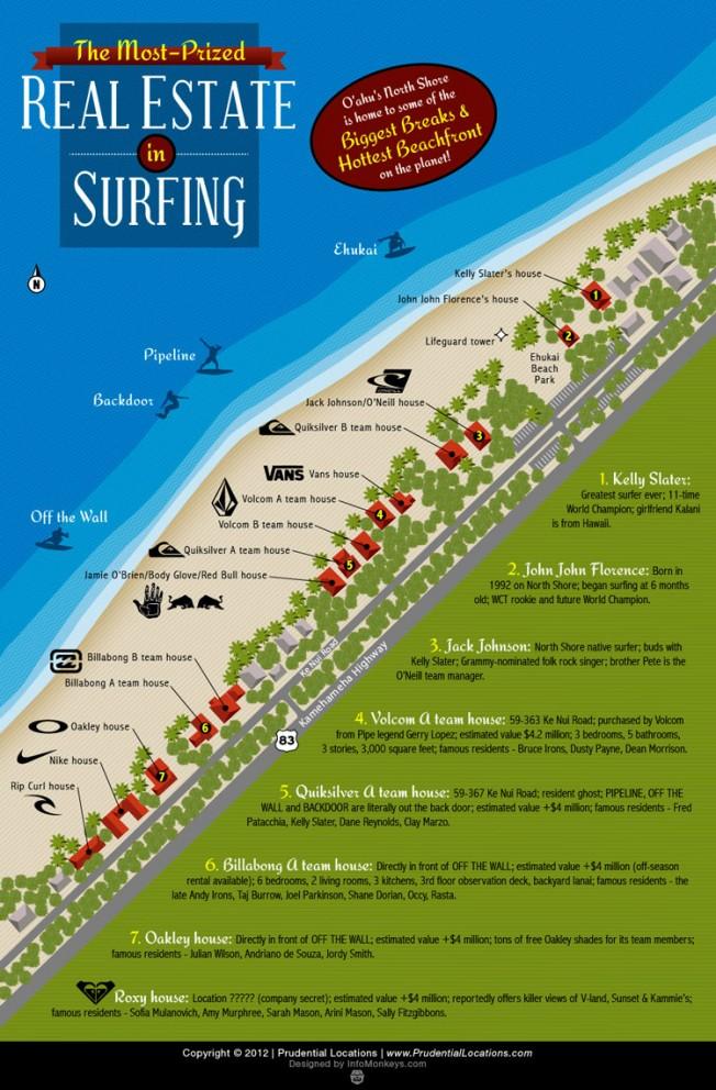 Hawaii: où logent les surfeurs pro sur le North Shore ?