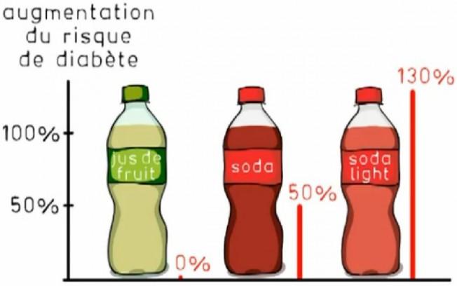 Boissons Light: elles augmenteraient le risque de Diabète