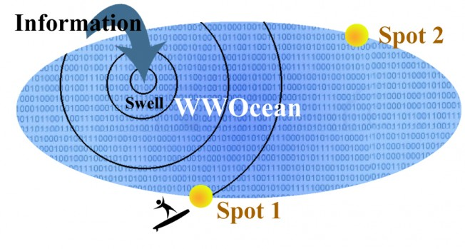 Surf sur Internet : du Web au World Wide Ocean