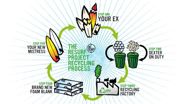 RESURF PROJECT: Recyclez votre Planche de Surf !
