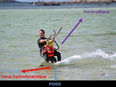 kitesurf force velique