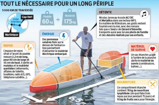 traversée atlantique stand up paddle