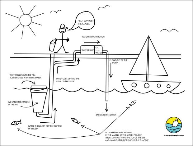 seabin project