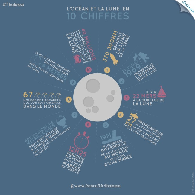 infographie-LUNE